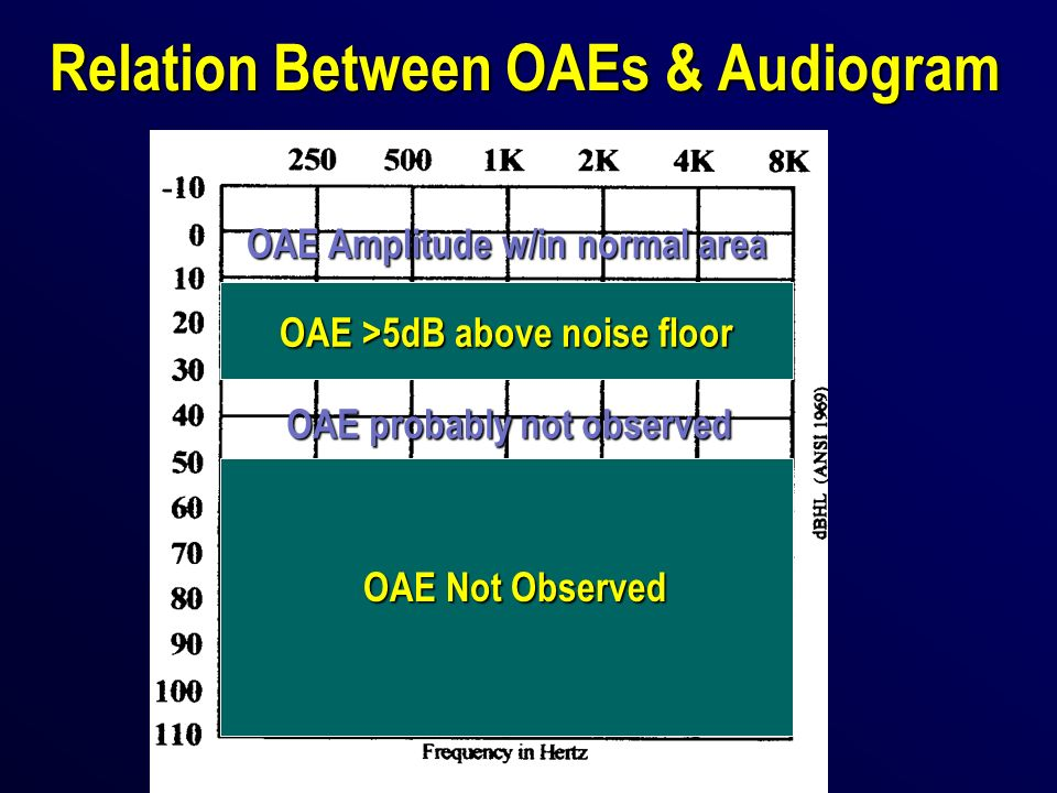 Relation Between OAEs & Audiogram OAE Amplitude w/in normal area OAE >5dB above noise floor OAE probably not observed OAE Not Observed