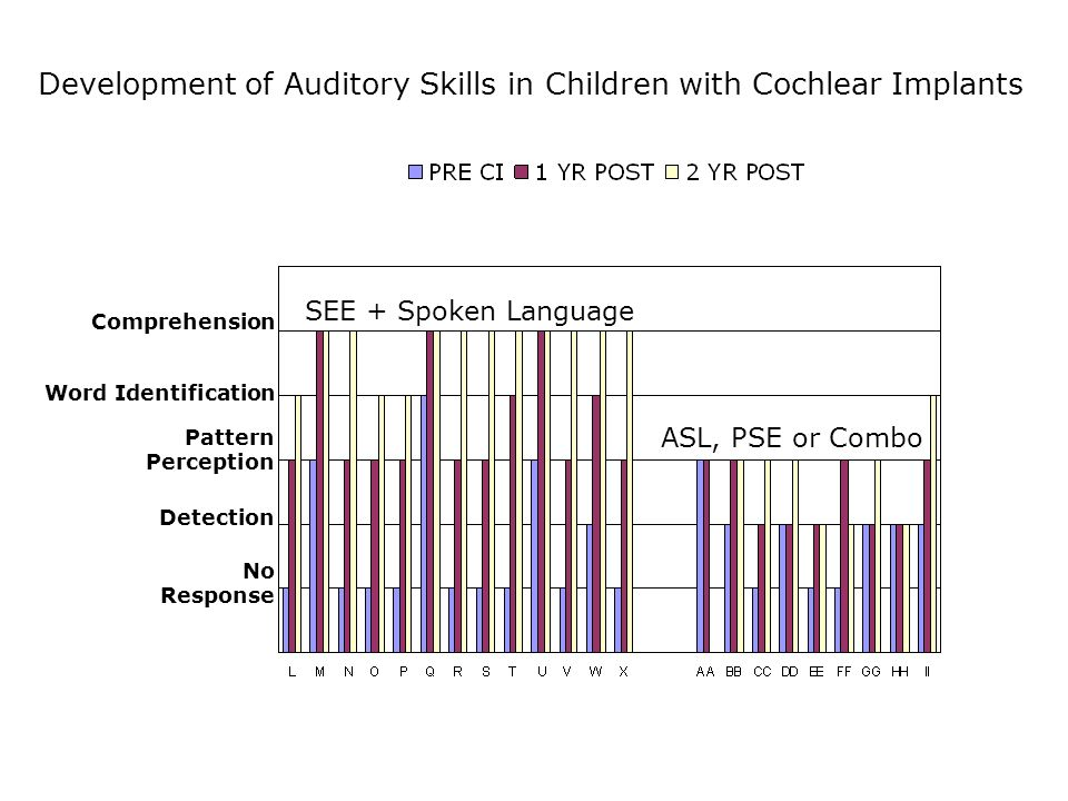 No Response Detection Pattern Perception Word Identification Comprehension SEE + Spoken Language ASL, PSE or Combo Development of Auditory Skills in Children with Cochlear Implants