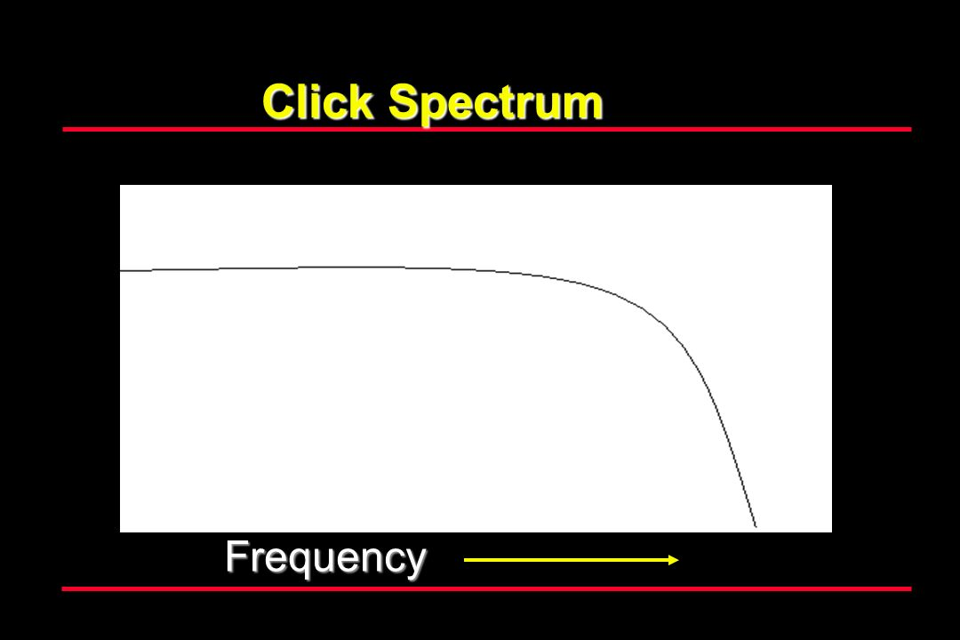 Click Spectrum Frequency Frequency
