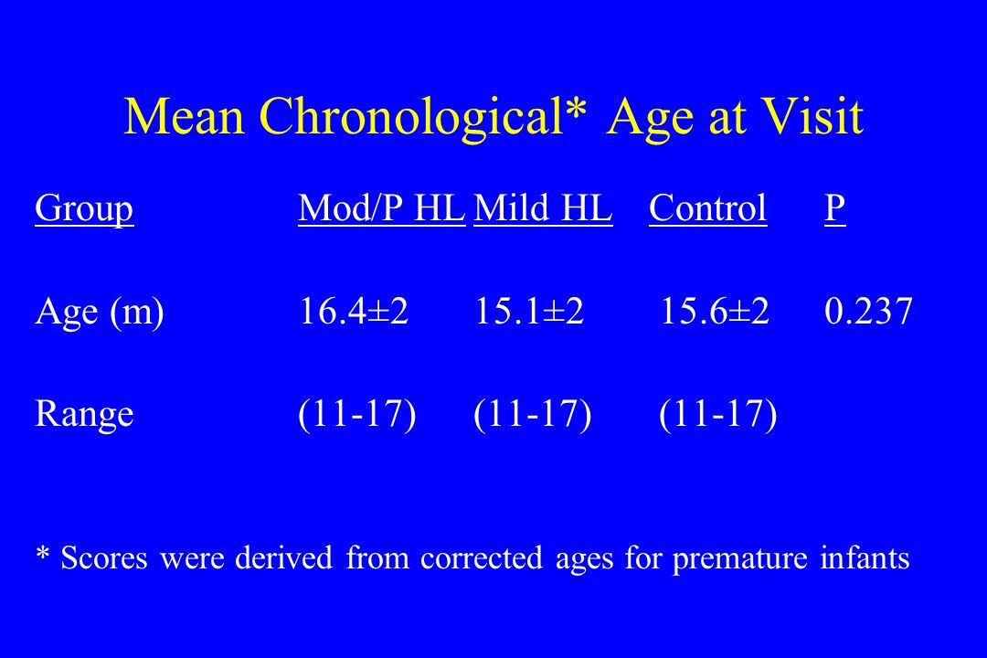 Mean Chronological* Age at Visit GroupMod/P HLMildHLControlP Age (m)16.4±215.1±2 15.6±20.237 Range (11-17)(11-17) (11-17) * Scores were derived from corrected ages for premature infants