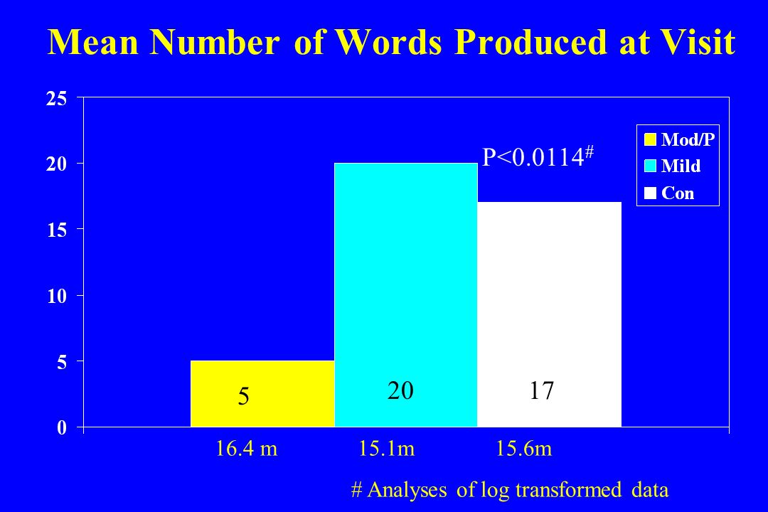Mean Number of Words Produced at Visit 5 P< # m 15.1m 15.6m # Analyses of log transformed data
