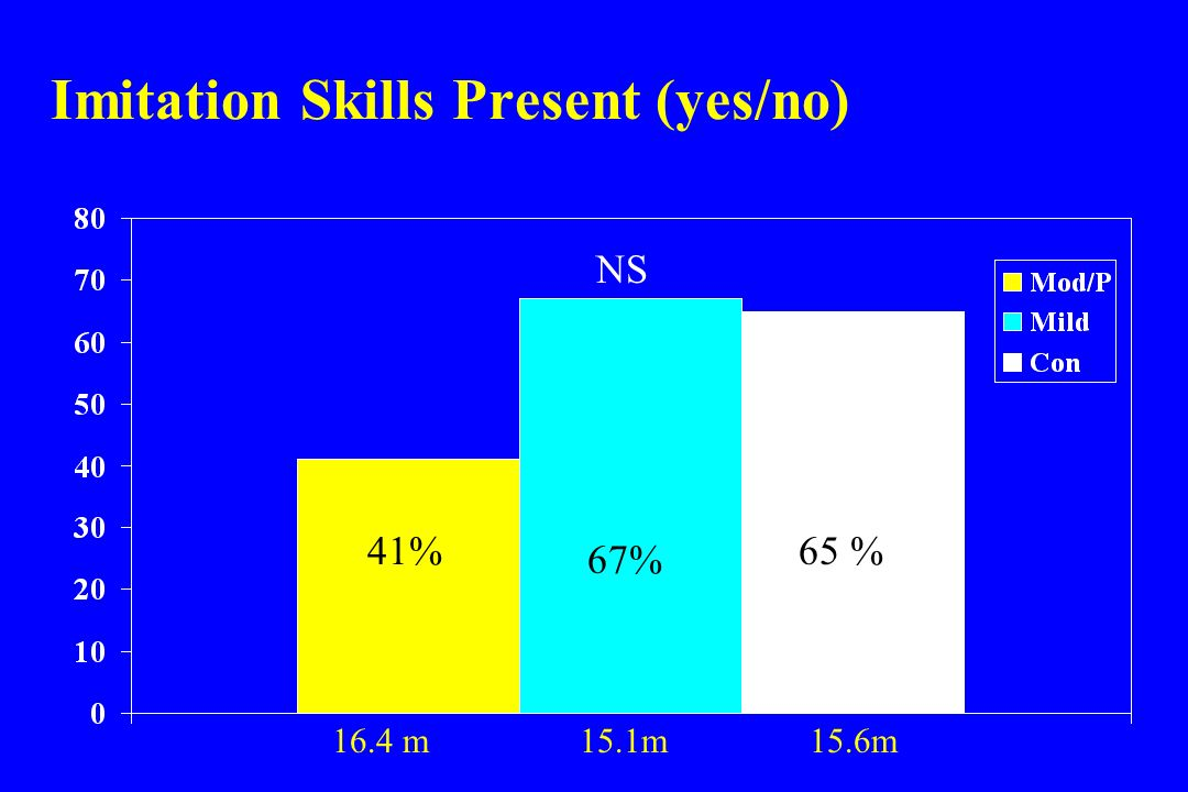 Imitation Skills Present (yes/no) 41% NS 67% 65 % 16.4 m 15.1m 15.6m