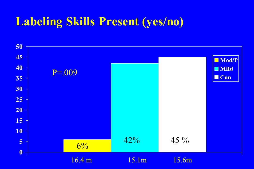Labeling Skills Present (yes/no) 6% 42%45 % P=.009 16.4 m 15.1m 15.6m