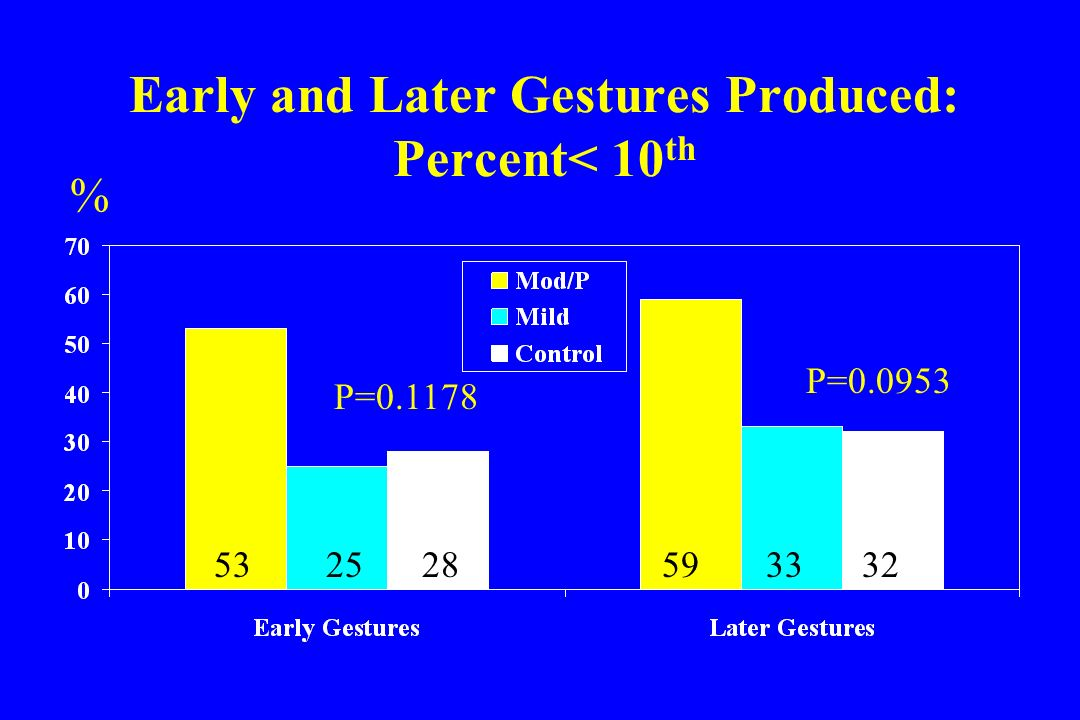 Early and Later Gestures Produced: Percent< 10 th P=0.1178 P=0.0953 532528 % 593332