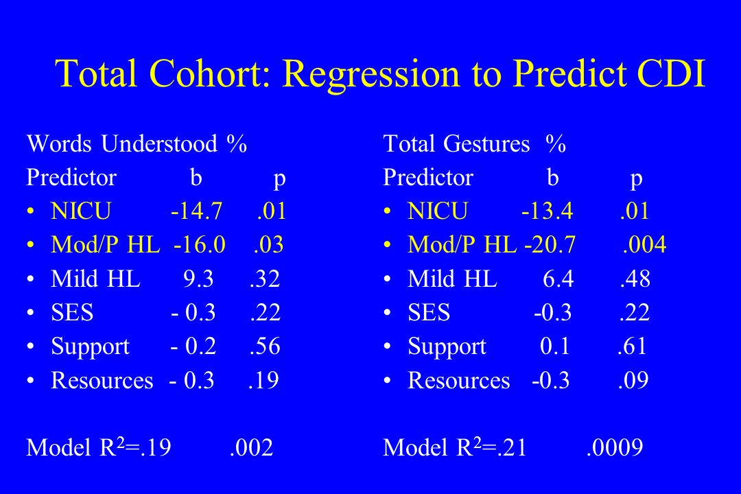 Total Cohort: Regression to Predict CDI Words Understood % Predictor b p NICU -14.7.01 Mod/P HL -16.0.03 Mild HL 9.3.32 SES - 0.3.22 Support - 0.2.56 Resources - 0.3.19 Model R 2 =.19.002 Total Gestures % Predictor b p NICU -13.4.01 Mod/P HL -20.7.004 Mild HL 6.4.48 SES -0.3.22 Support 0.1.61 Resources -0.3.09 Model R 2 =.21.0009
