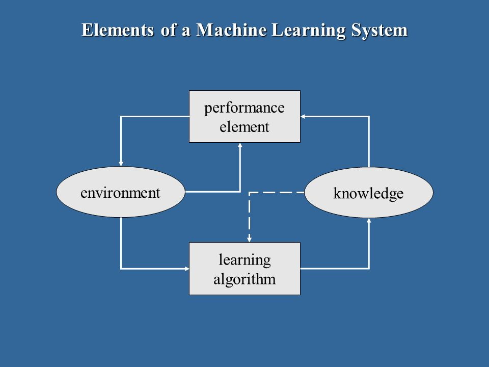 Elements of a Machine Learning System environment knowledge learning algorithm performance element