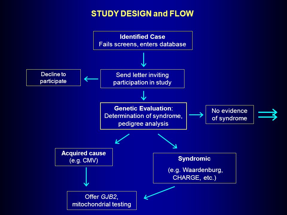 STUDY DESIGN and FLOW Decline to participate No evidence of syndrome Identified Case Fails screens, enters database Send letter inviting participation