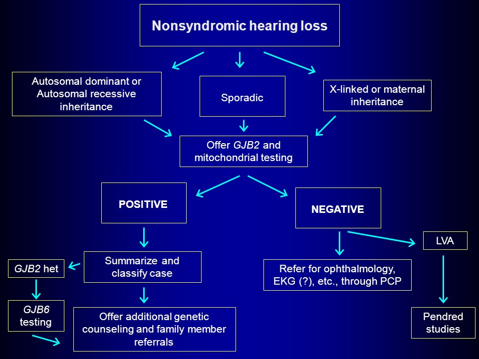 Nonsyndromic hearing loss Autosomal dominant or Autosomal recessive inheritance Sporadic X-linked or maternal inheritance Offer GJB2 and mitochondrial