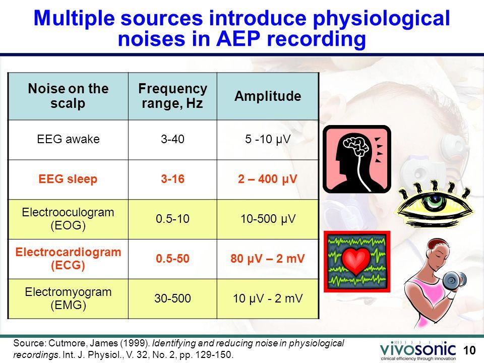 10 Multiple sources introduce physiological noises in AEP recording Noise on the scalp Frequency range, Hz Amplitude EEG awake3-405 -10 μV EEG sleep3-