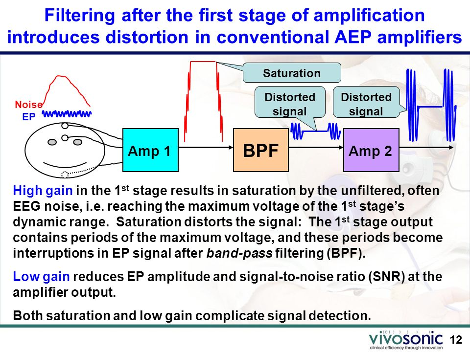 12 Filtering after the first stage of amplification introduces distortion in conventional AEP amplifiers Noise EP Amp 1 BPF Amp 2 High gain in the 1 s