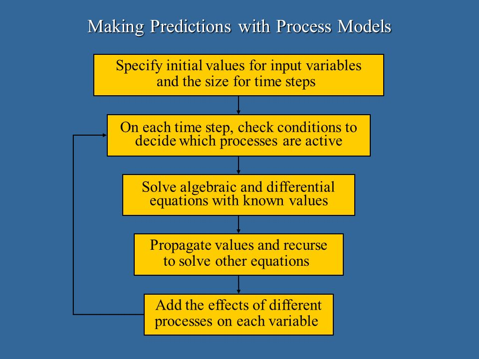 Making Predictions with Process Models Specify initial values for input variables and the size for time steps On each time step, check conditions to decide which processes are active Solve algebraic and differential equations with known values Propagate values and recurse to solve other equations Add the effects of different processes on each variable
