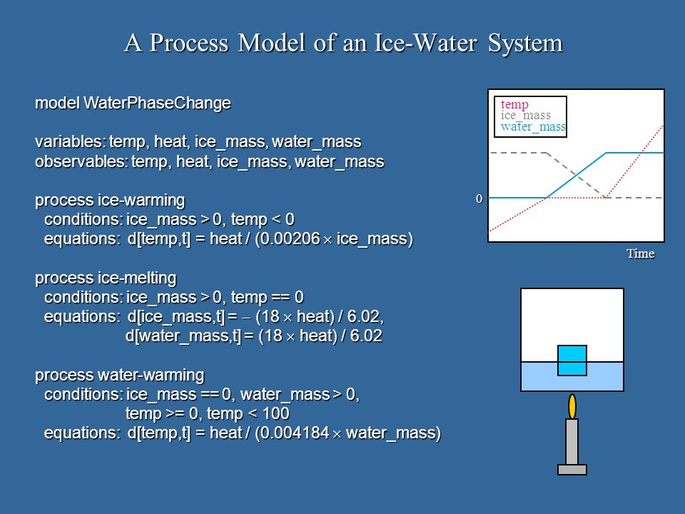 A Process Model of an Ice-Water System model WaterPhaseChange variables: temp, heat, ice_mass, water_mass observables: temp, heat, ice_mass, water_mass process ice-warming conditions: ice_mass > 0, temp 0, temp < 0 equations: d[temp,t] = heat / (0.00206 ice_mass) equations: d[temp,t] = heat / (0.00206 ice_mass) process ice-melting conditions: ice_mass > 0, temp == 0 conditions: ice_mass > 0, temp == 0 equations: d[ice_mass,t] = (18 heat) / 6.02, equations: d[ice_mass,t] = (18 heat) / 6.02, d[water_mass,t] = (18 heat) / 6.02 d[water_mass,t] = (18 heat) / 6.02 process water-warming conditions: ice_mass == 0, water_mass > 0, conditions: ice_mass == 0, water_mass > 0, temp >= 0, temp = 0, temp < 100 equations: d[temp,t] = heat / (0.004184 water_mass) equations: d[temp,t] = heat / (0.004184 water_mass) 0 Time temp ice_mass water_mass