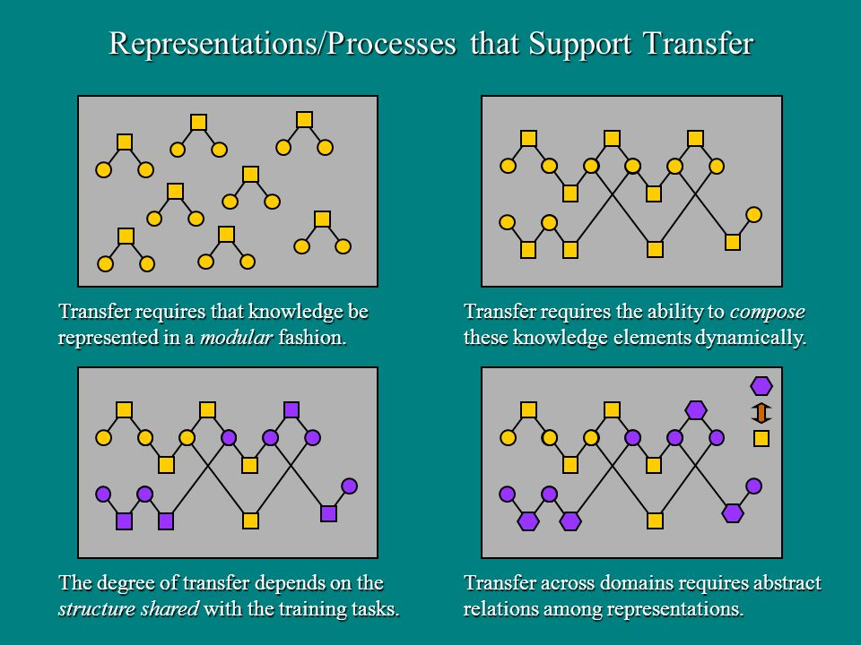 The degree of transfer depends on the structure shared with the training tasks.