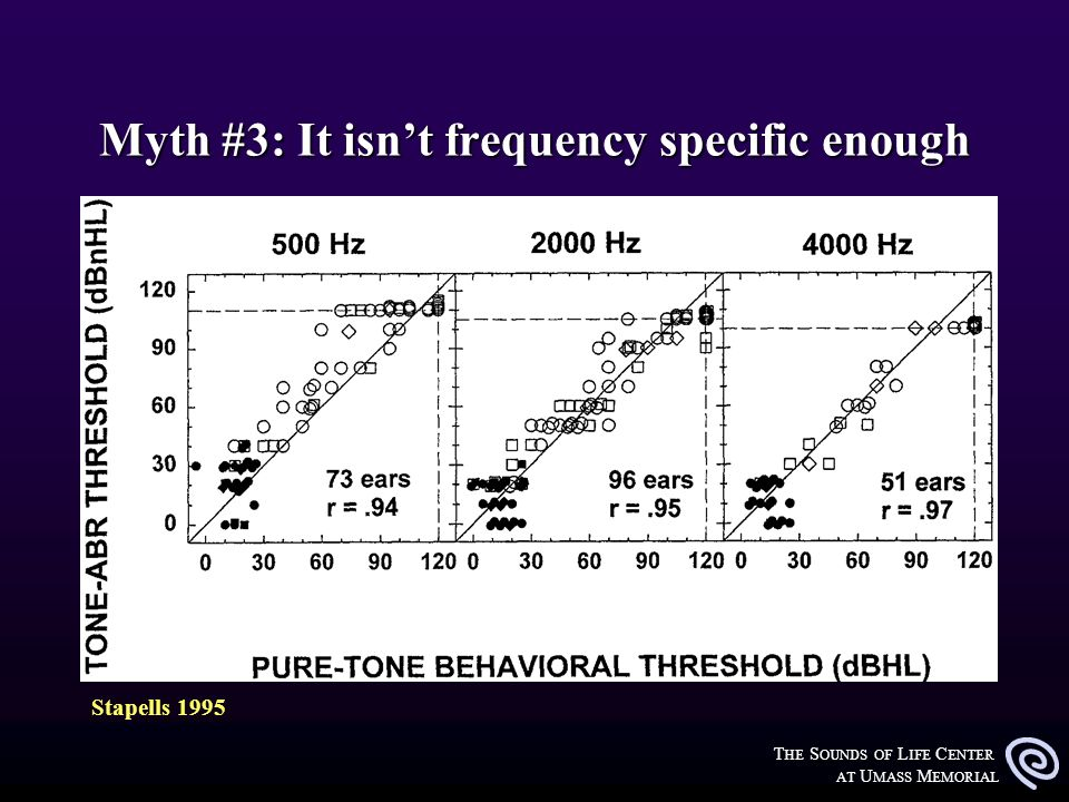 T HE S OUNDS OF L IFE C ENTER AT U MASS M EMORIAL Myth #3: It isnt frequency specific enough Stapells 1995