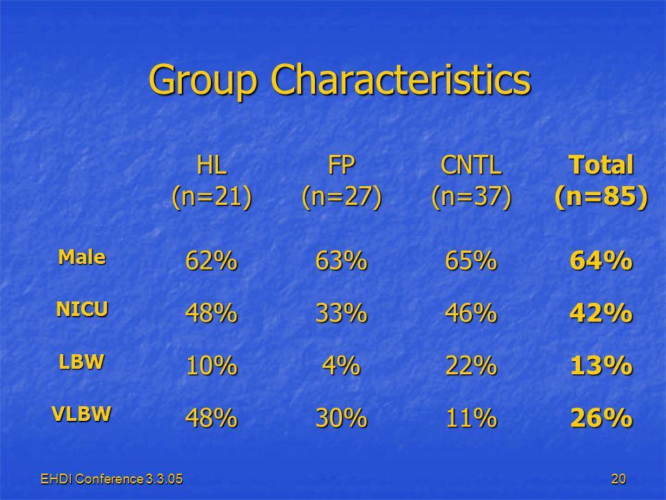 EHDI Conference 3.3.0520 Group Characteristics Group Characteristics HL (n=21) FP (n=27) CNTL (n=37) Total (n=85) Male62%63%65%64% NICU48%33%46%42% LBW10%4%22%13% VLBW48%30%11%26%