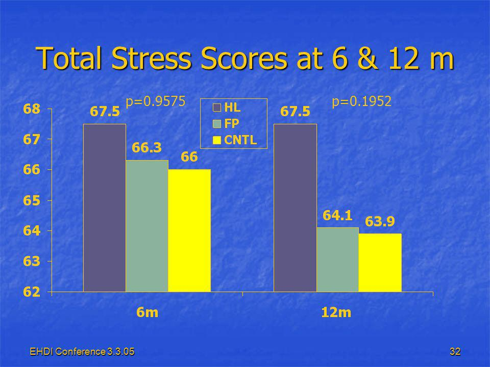 EHDI Conference Total Stress Scores at 6 & 12 m p=0.9575p=0.1952
