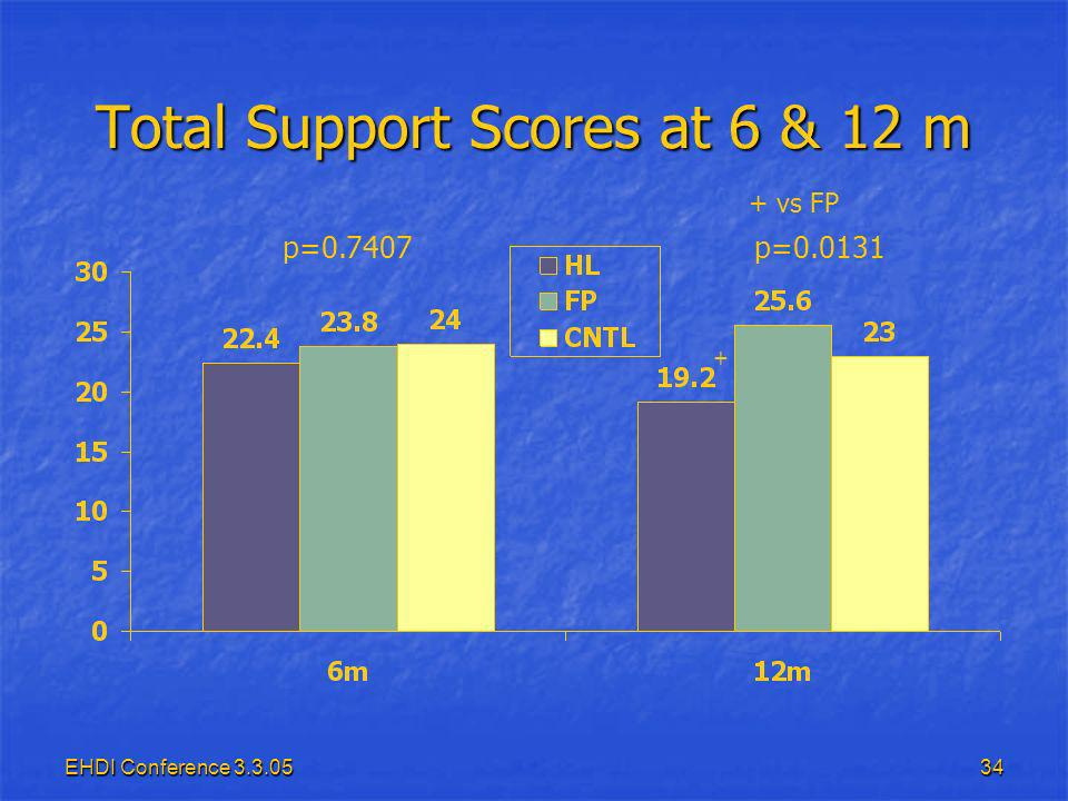 EHDI Conference Total Support Scores at 6 & 12 m p=0.7407p= vs FP