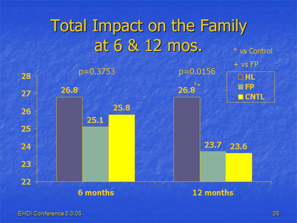 EHDI Conference 3.3.0535 Total Impact on the Family at 6 & 12 mos.