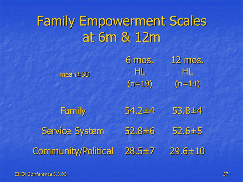 EHDI Conference Family Empowerment Scales at 6m & 12m mean±SD mean±SD 6 mos.