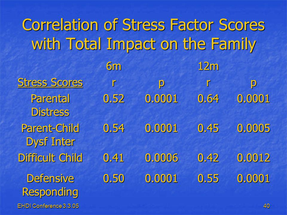 EHDI Conference 3.3.0540 Correlation of Stress Factor Scores with Total Impact on the Family 6m12m Stress Scores rprp Parental Distress 0.520.00010.640.0001 Parent-Child Dysf Inter 0.540.00010.450.0005 Difficult Child 0.410.00060.420.0012 Defensive Responding 0.500.00010.550.0001