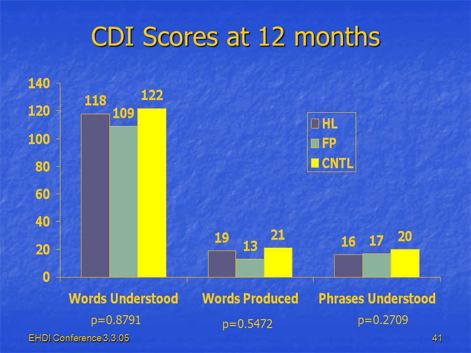 EHDI Conference 3.3.0541 CDI Scores at 12 months p=0.8791 p=0.5472 p=0.2709