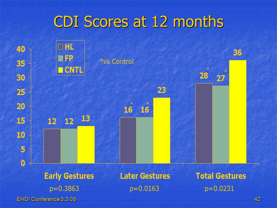 EHDI Conference 3.3.0542 CDI Scores at 12 months p=0.0163p=0.0231p=0.3863 ** * * *vs Control