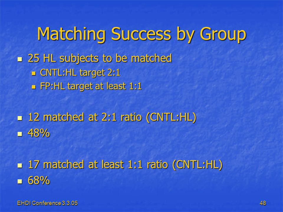 EHDI Conference Matching Success by Group 25 HL subjects to be matched 25 HL subjects to be matched CNTL:HL target 2:1 CNTL:HL target 2:1 FP:HL target at least 1:1 FP:HL target at least 1:1 12 matched at 2:1 ratio (CNTL:HL) 12 matched at 2:1 ratio (CNTL:HL) 48% 48% 17 matched at least 1:1 ratio (CNTL:HL) 17 matched at least 1:1 ratio (CNTL:HL) 68% 68%