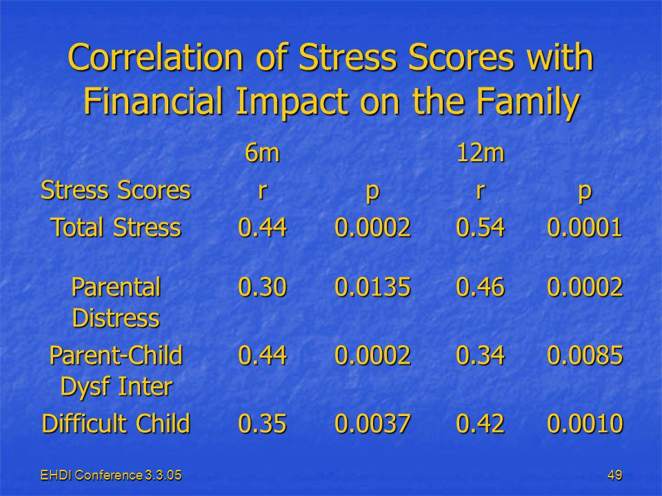 EHDI Conference Correlation of Stress Scores with Financial Impact on the Family 6m12m Stress Scores rprp Total Stress Parental Distress Parent-Child Dysf Inter Difficult Child
