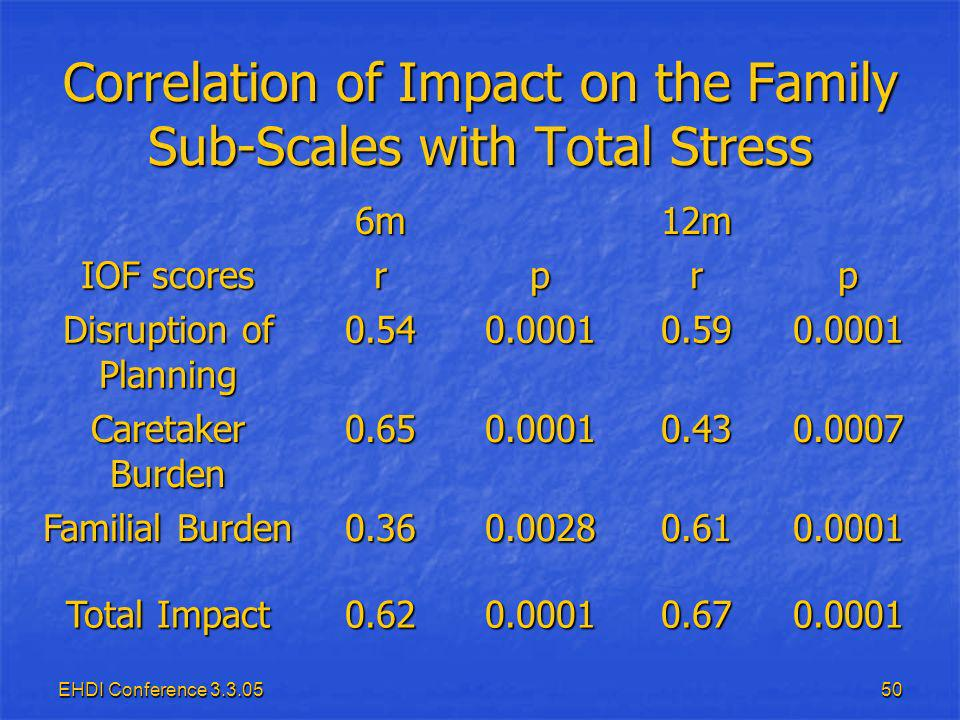EHDI Conference Correlation of Impact on the Family Sub-Scales with Total Stress 6m12m IOF scores rprp Disruption of Planning Caretaker Burden Familial Burden Total Impact