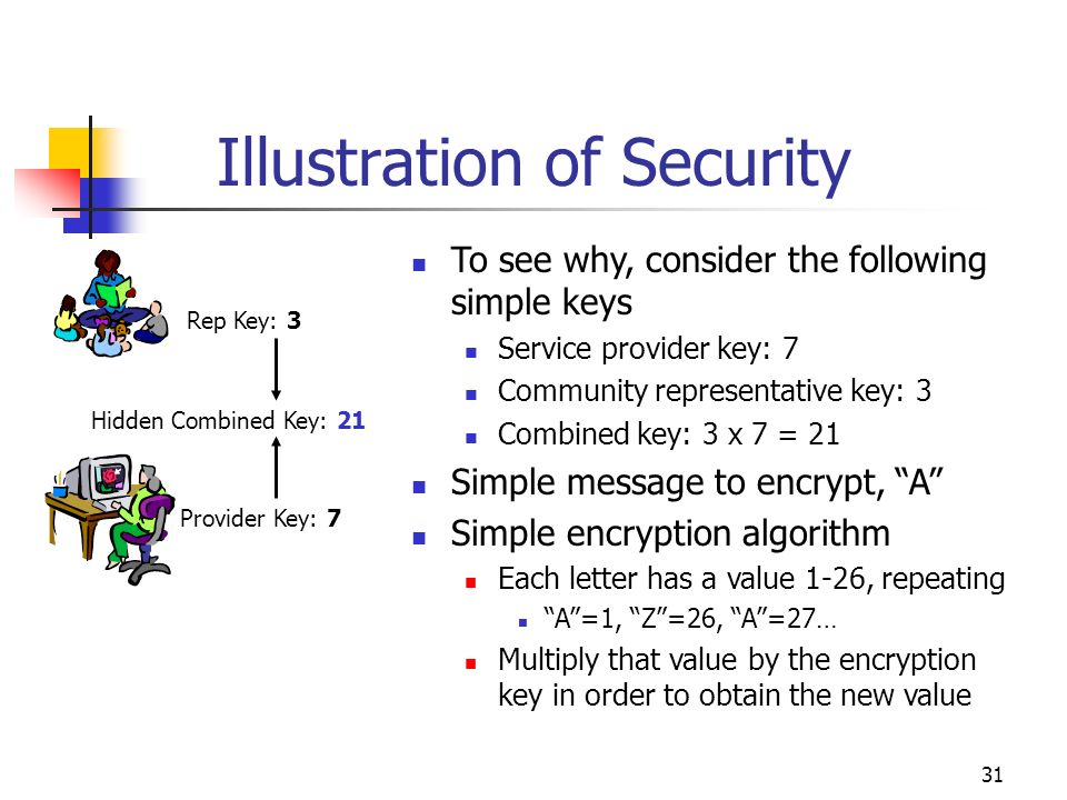 31 Illustration of Security Rep Key: 3 Provider Key: 7 Hidden Combined Key: 21 To see why, consider the following simple keys Service provider key: 7