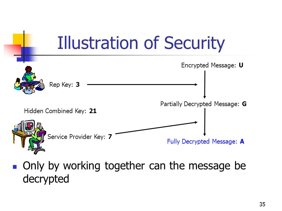 35 Illustration of Security Rep Key: 3 Service Provider Key: 7 Hidden Combined Key: 21 Only by working together can the message be decrypted Encrypted