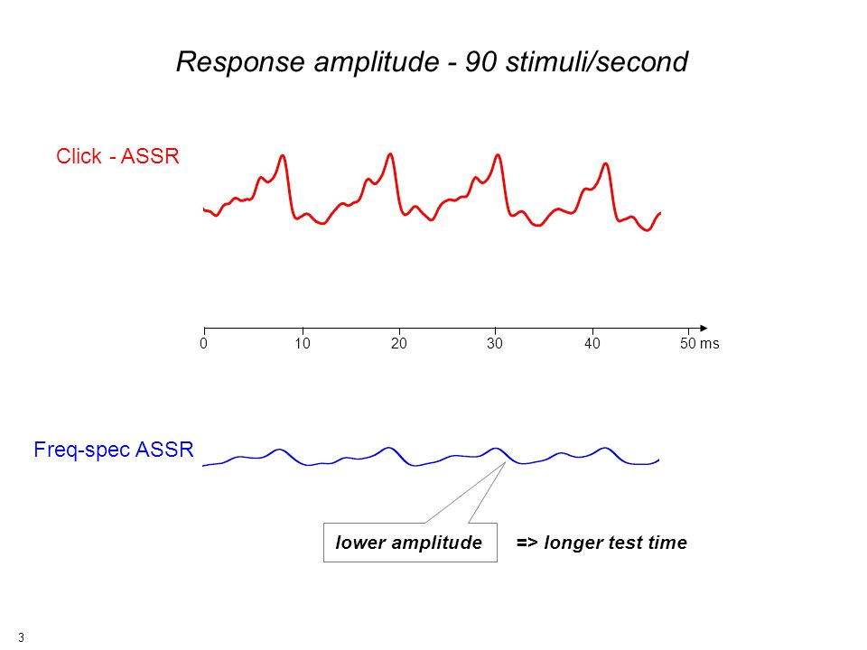 3 010 2030 4050 ms Click - ASSR Freq-spec ASSR lower amplitude Response amplitude - 90 stimuli/second => longer test time