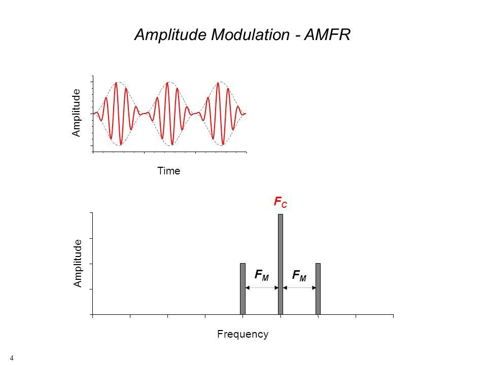 4 Amplitude Time Frequency Amplitude FCFC FMFM FMFM Amplitude Modulation - AMFR