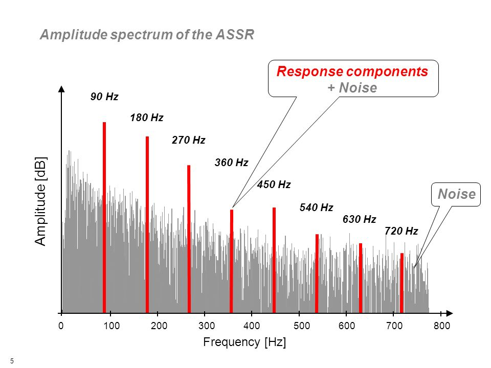 5 90 Hz 180 Hz 270 Hz 360 Hz 450 Hz 540 Hz 630 Hz 720 Hz Frequency [Hz] 0 100 200 300 400 500 600 700 800 Amplitude [dB] Amplitude spectrum of the ASSR Response components + Noise Noise