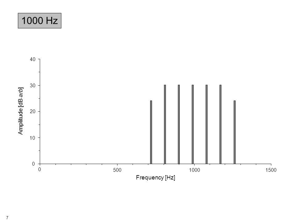18 Stimulus Statistics Detection Rate [%] Detection Time [s] Performance Index, PI 2000 AMq-sample82.01030.80 2000 7cq-sample91.8511.80 2000 7c PCOne-sample90.2511.77 2000 7c PCq-sample95.1491.94 RESULTS: 2000 Hz ns p < 0.01 p < 0.02 p < 0.01