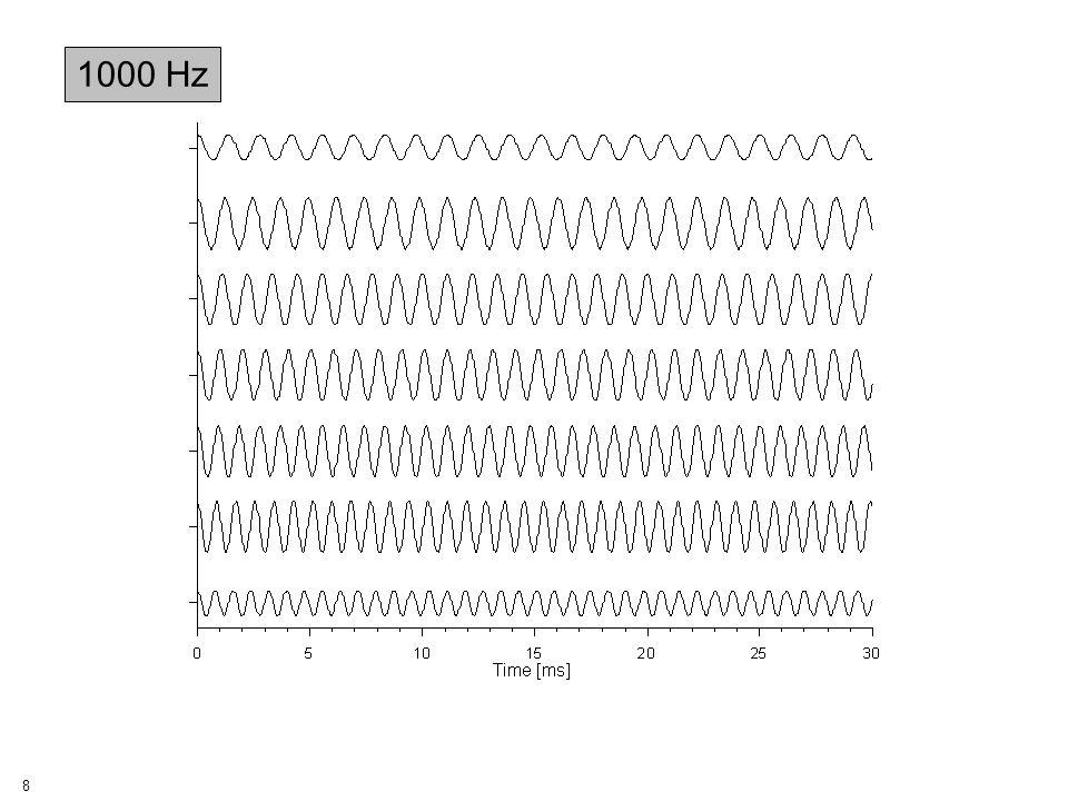 19 Stimulus Statistics Detection Rate [%] Detection Time [s] Performance Index, PI 1000 7cq-sample95.2303.17 1000 7c PCOne-sample88.9372.40 1000 7c PCq-sample96.8293.34 4000 7cq-sample93.4791.18 4000 7c PCq-sample95.1671.42 4000 11c PCq-sample96.7462.10 BW ~ 540 Hz BW ~ 900 Hz app..