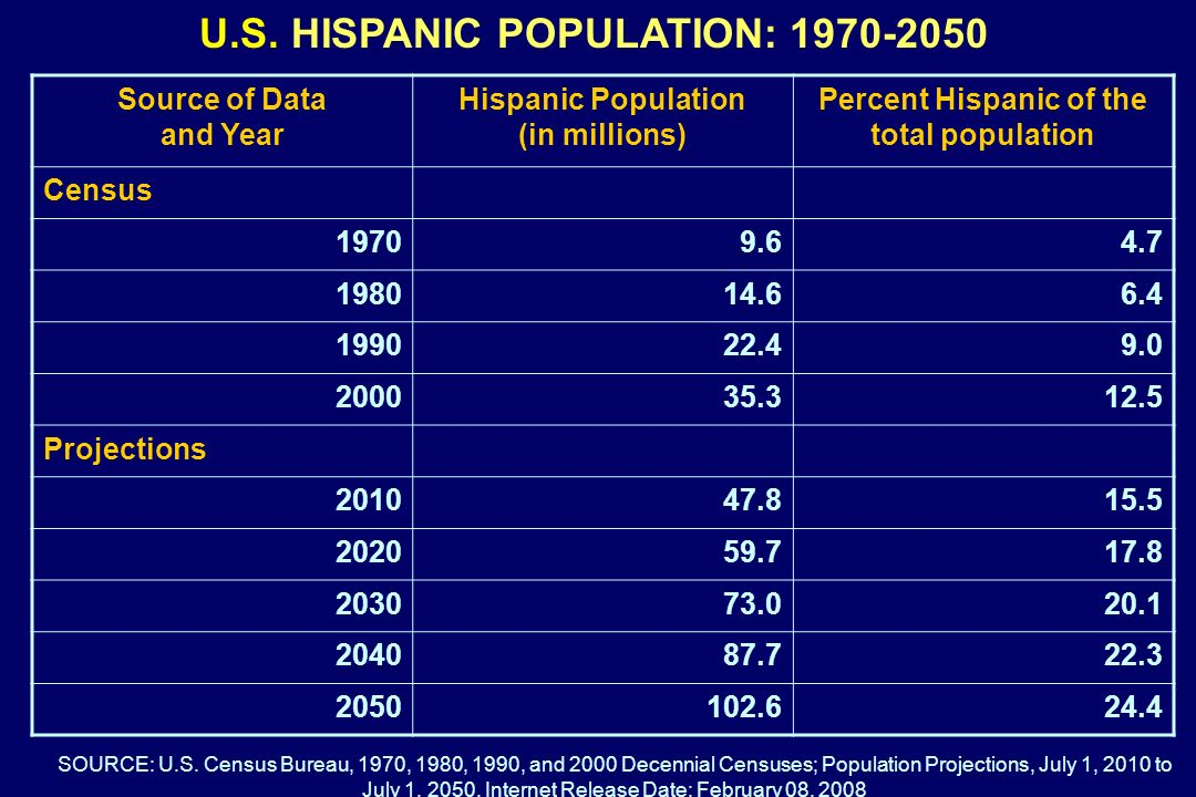U.S. HISPANIC POPULATION: 1970-2050 Source of Data and Year Hispanic Population (in millions) Percent Hispanic of the total population Census 19709.64