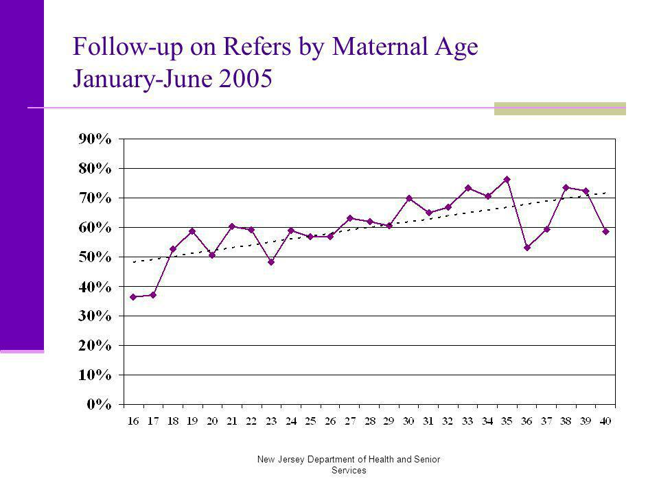 New Jersey Department of Health and Senior Services Follow-up on Refers by Maternal Age January-June 2005