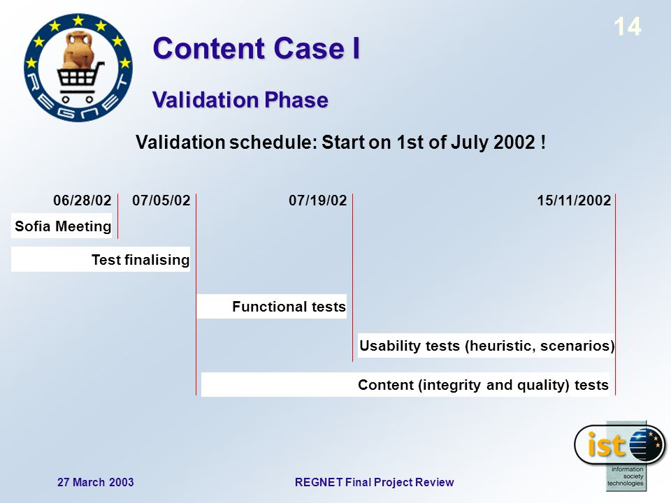 14 27 March 2003REGNET Final Project Review Validation schedule: Start on 1st of July 2002 .