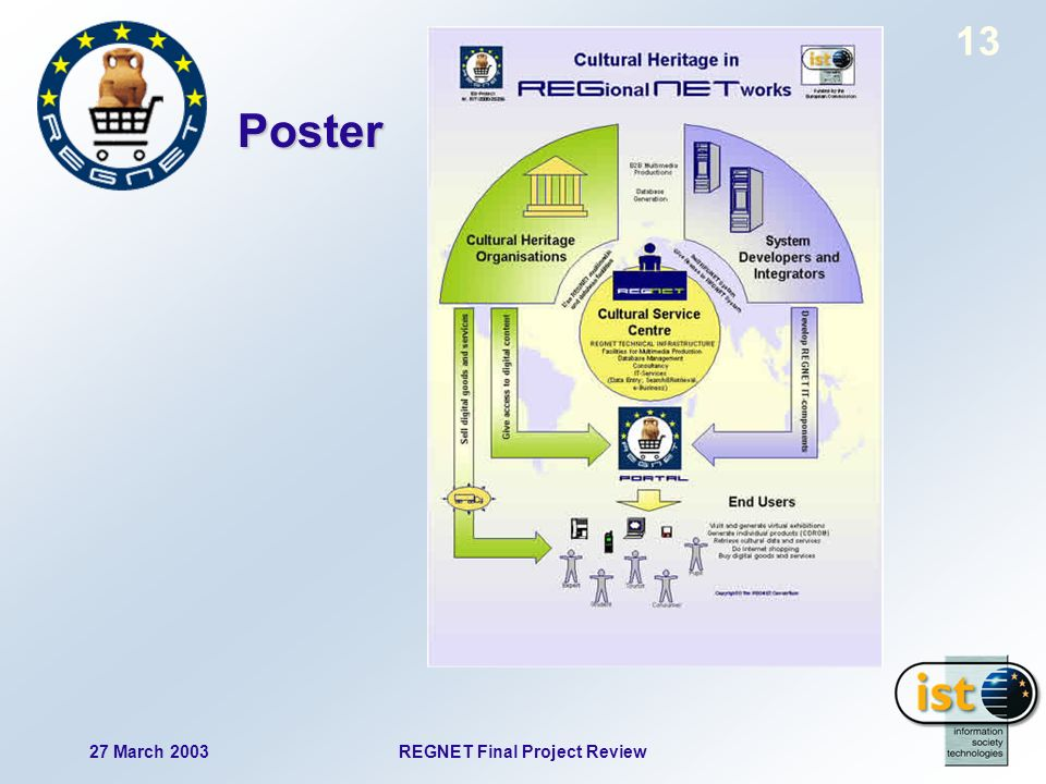 27 March 2003REGNET Final Project Review 13 Poster