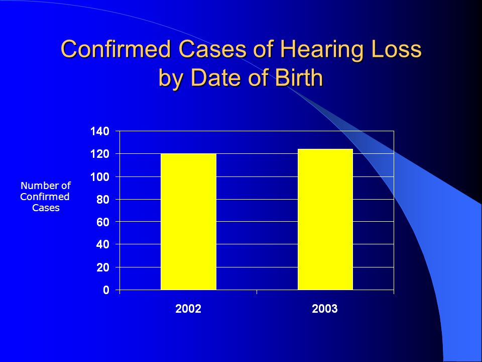 Confirmed Cases of Hearing Loss by Date of Birth Number of Confirmed Cases
