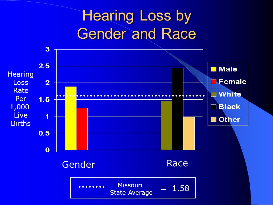 Hearing Loss by Gender and Race Hearing Loss Rate Per 1,000 Live Births Gender Race Missouri State Average = 1.58