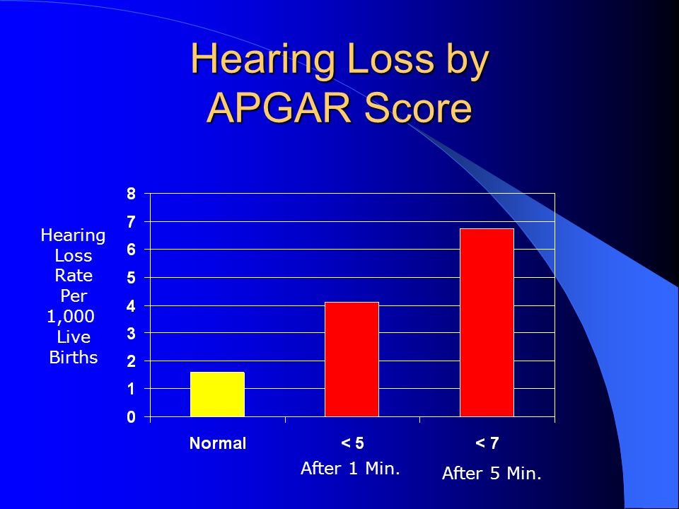 Hearing Loss by APGAR Score After 1 Min. After 5 Min. Hearing Loss Rate Per 1,000 Live Births