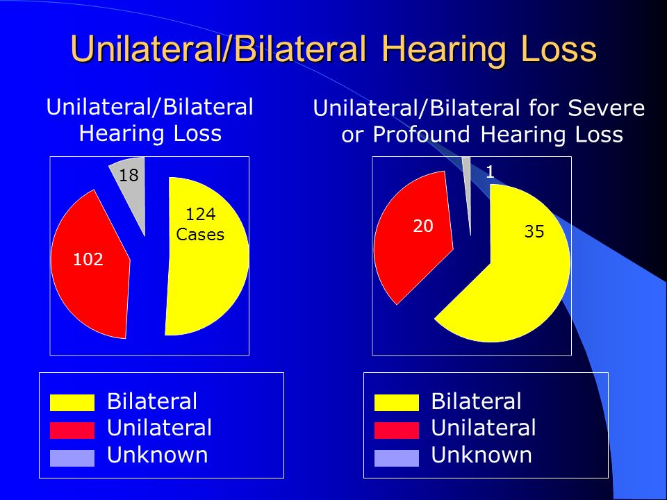 Unilateral/Bilateral Hearing Loss Unilateral/Bilateral Hearing Loss Bilateral Unilateral Unknown 124 Cases 102 18 Unilateral/Bilateral for Severe or Profound Hearing Loss Bilateral Unilateral Unknown 35 20 1