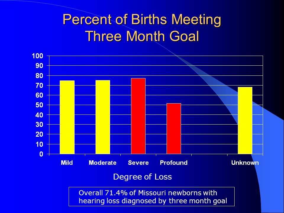 Percent of Births Meeting Three Month Goal Degree of Loss Overall 71.4% of Missouri newborns with hearing loss diagnosed by three month goal
