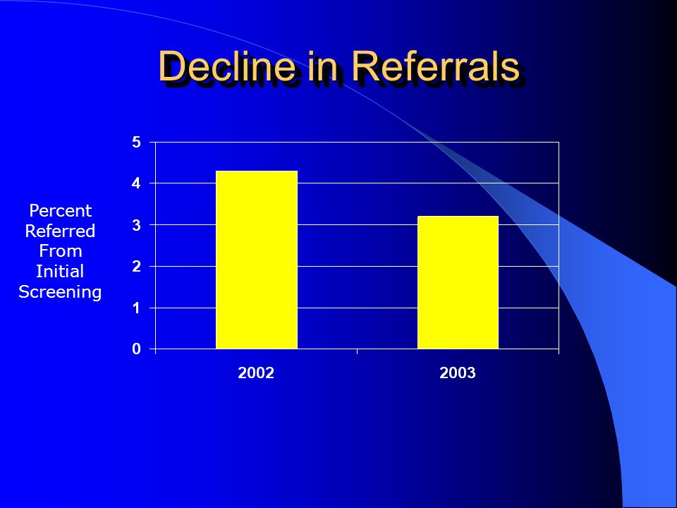 Decline in Referrals Percent Referred From Initial Screening