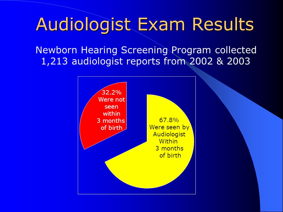 Audiologist Exam Results Newborn Hearing Screening Program collected 1,213 audiologist reports from 2002 & 2003 67.8% Were seen by Audiologist Within 3 months of birth 32.2% Were not seen within 3 months of birth