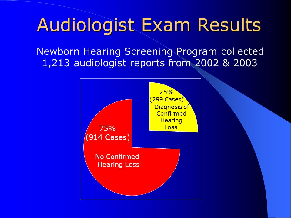 Audiologist Exam Results Newborn Hearing Screening Program collected 1,213 audiologist reports from 2002 & 2003 25% (299 Cases) Diagnosis of Confirmed Hearing Loss 75% (914 Cases) No Confirmed Hearing Loss