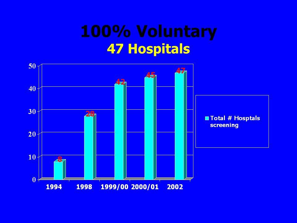100% Voluntary 47 Hospitals