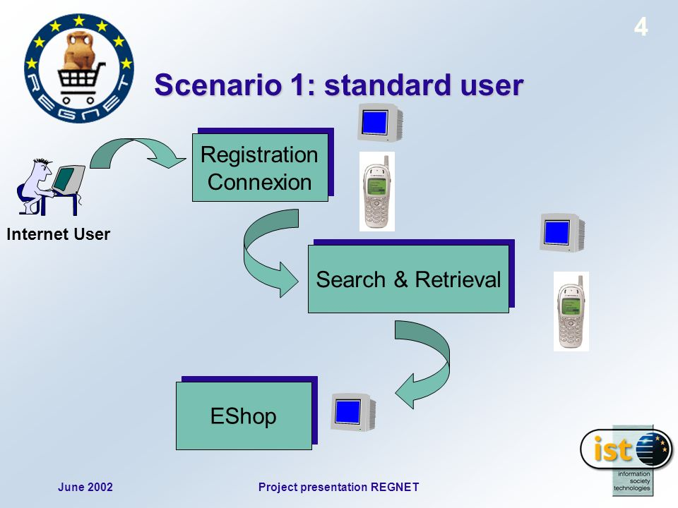 June 2002Project presentation REGNET 4 Scenario 1: standard user Internet User Search & Retrieval EShop Registration Connexion Registration Connexion